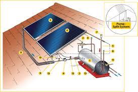 kzn solar kwikot u003e solar water heaters u003e direct system