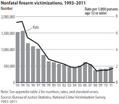 us bureau of justice u s department of justice statistics report firearm violence 1993