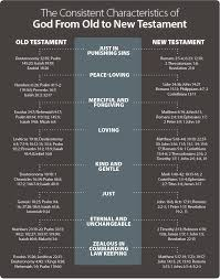 jesus christ was the god of the old testament life hope u0026 truth