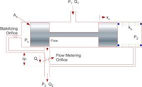 flow valve symbol mac kitchen design software diagramming