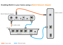 fios home network design setting up a moca network for tivo tivocommunity forum