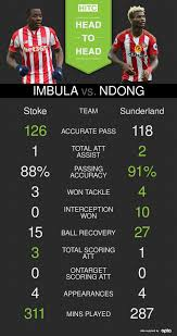 stoke city vs sunderland how key men imbula and ndong compare