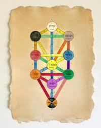 carol es kabbalah tree of ii