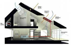 Ultra Efficient Danish Home Produces More Energy Than It Needs - Designing an energy efficient home