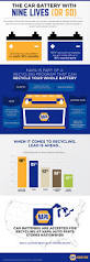 recycling car batteries what u0027s old is new infographic