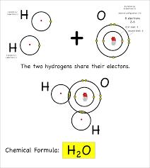 chemistry montessori muddle