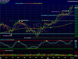 home depot black friday 2016 screen shot home depot looks ready for a deep pullback thestreet