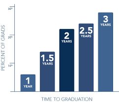 Masters Degree In Anatomy And Physiology Nursing Education Online Graduate Degree Nursing Education Wgu