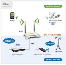 membuat jaringan wifi hp membuat jaringan wifi dengan router tp link 3g 4g tl mr3420 v2