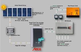 system design service pv solar panels sinetech