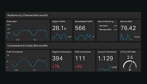 executive dashboard examples geckoboard