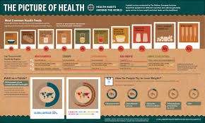 infographic health habits around the world