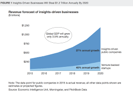 valuing the artificial intelligence market graphs and predictions