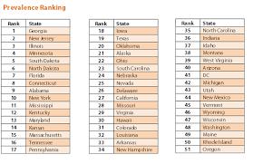 52 states of america list health problems list