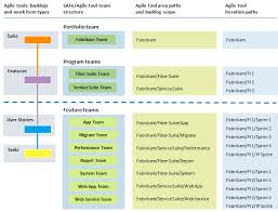 scaled agile framework microsoft docs