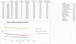 lexus yearly maintenance costs vehicle age vs total cost of ownership per mile corolla case