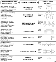 thinking maps this would be a great reference sheet for students