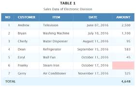Html Table Header Row How To Display Mysql Data In Html 5 Table Using Php Webdevzoom