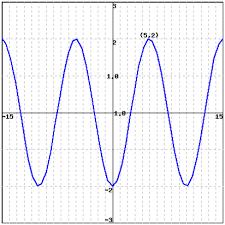 graphs of sine and cosine worksheet worksheets