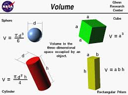 computer drawings of several objects the equations for the volume of a sphere cylinder
