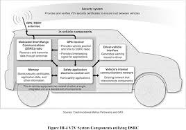 federal register federal motor vehicle safety standards v2v