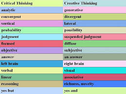 Strategies for Teaching Creativity and Critical Thinking Pinterest