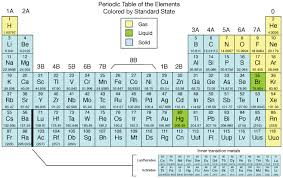 Metalloids On The Periodic Table Periodic Table