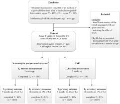 post up study postpartum depression screening in well child care