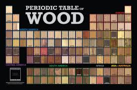 20 periodic table home decor periodic table of the elements