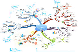 what is a map how to mind map imindmap mind mapping