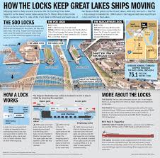 Maps Michigan Login by Tour Of Aging Deteriorating Soo Locks Puts Focus On Need For Funding