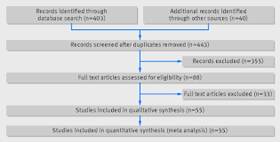 alpha blockers for treatment of ureteric stones systematic review