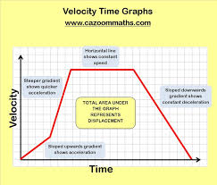 velocity time graph worksheet fts e info