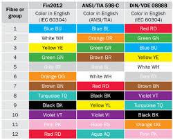 color codes colour codes nestor cables