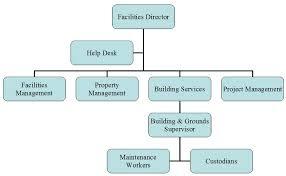 help desk organizational structure facilities management jpg