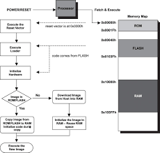 3 3 target boot scenarios real time concepts for embedded systems
