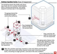 hatton garden raid gang sentenced to a total of 34 years over 14m