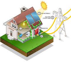 get a solar estimate how solar works customer service going solar