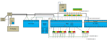 block diagram of plc plc programming pinterest block diagram