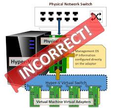 what is the hyper v virtual switch and how does it work
