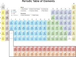 how is the modern periodic table organized periodicity definition in chemistry