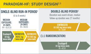 Define Single Blind Experiment Paradigm Hf Clinical Trial U2013 Entresto Sacubitril Valsartan Tablets