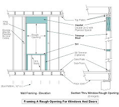 Rough Opening For Exterior 36 Inch Door by Framing For A Rough Opening For A New Window Or Door Residential
