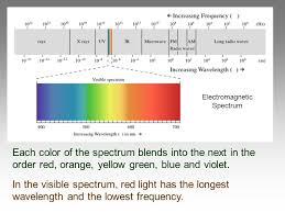 What Color Of Visible Light Has The Longest Wavelength Chapter 5 Models Of The Atom Atomic Models Rutherford Used