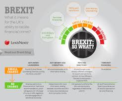 lexisnexis screening solutions financial crime infographic brexit and the uk bis lexisnexis blog