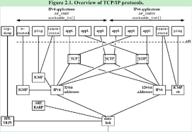2 the transport layer tcp udp and sctp csdn博客