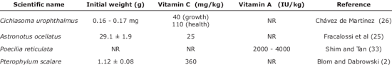 vitamin a and c requirements in four ornamental fish species