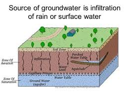 The Location Of The Water Table Is Subject To Change Groundwater Ppt