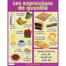 expression cuisine expression de la quantité francais