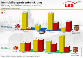 Immobilienpreise Immobilienpreise Im Raum Hamburg Steigen Langsamer